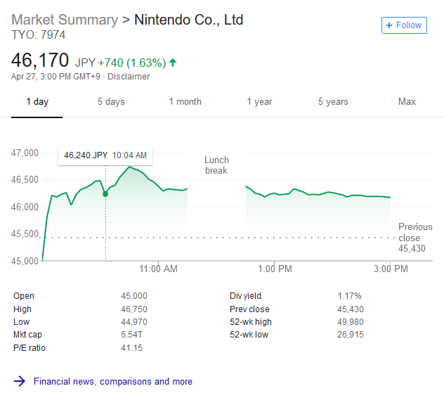 Cheapest Video Game Stock