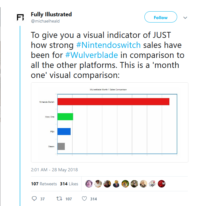 Wulverblade's Strong Switch Sales